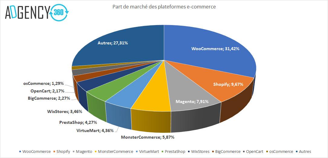 Parts de Marché Plateforme ecommerce.