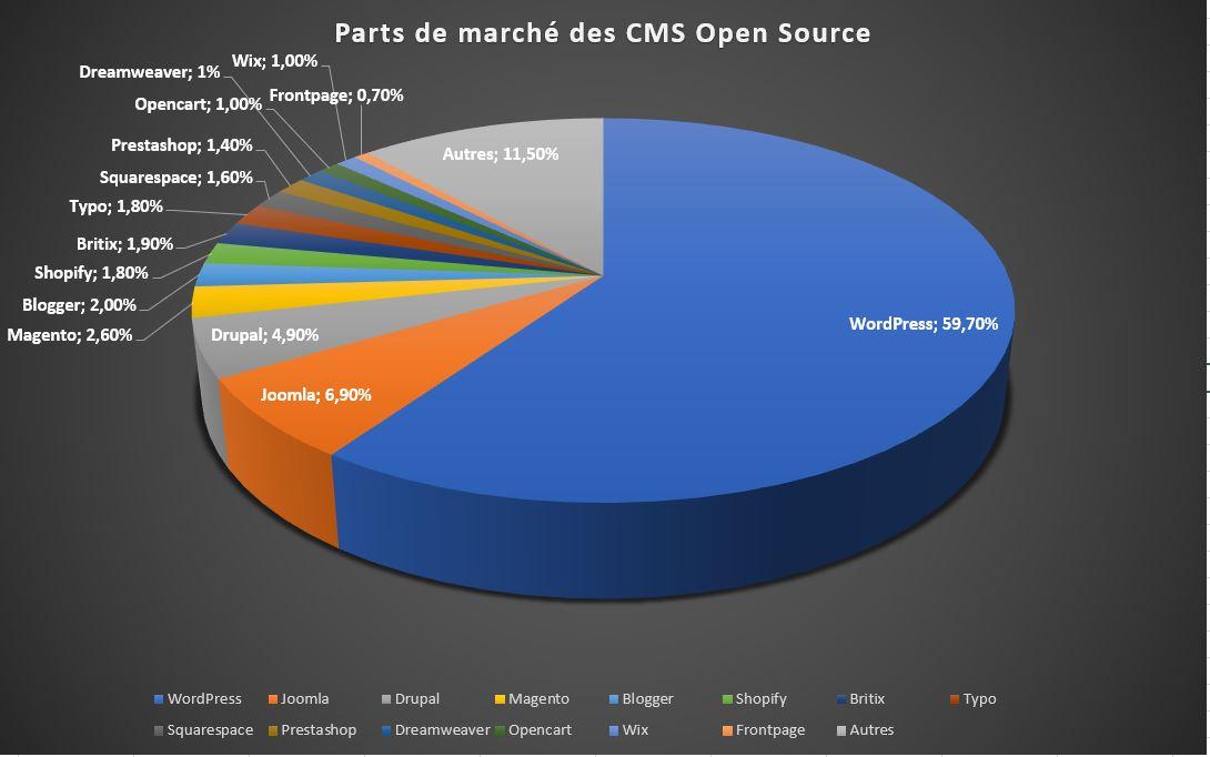 Création site Internet - Choix CMS