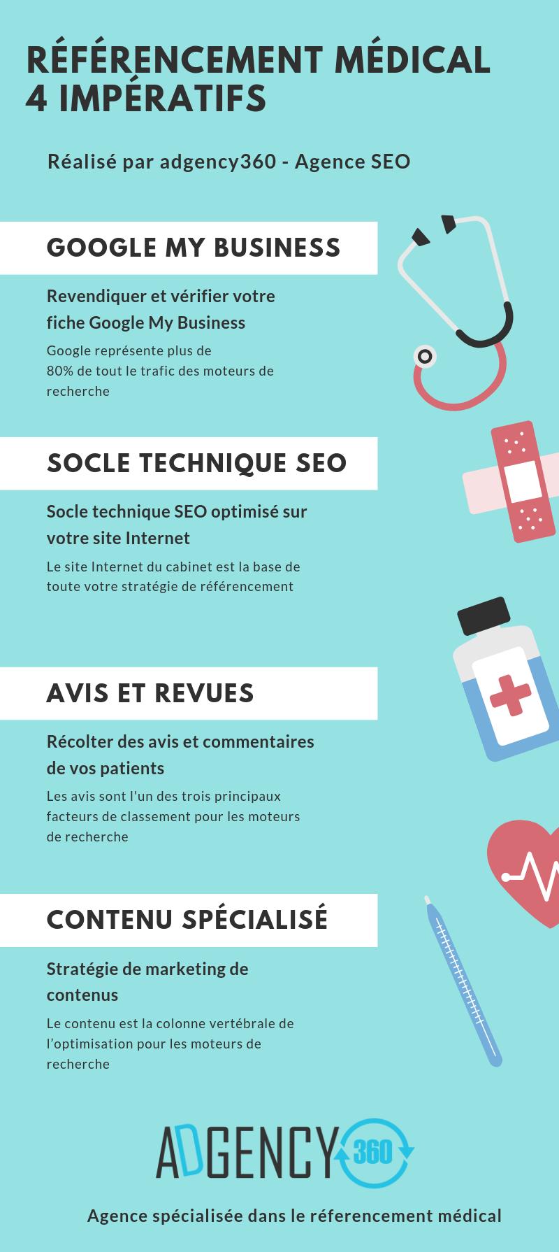 Référencement médical infographie